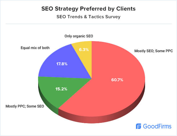SEO strategy preferred by clients