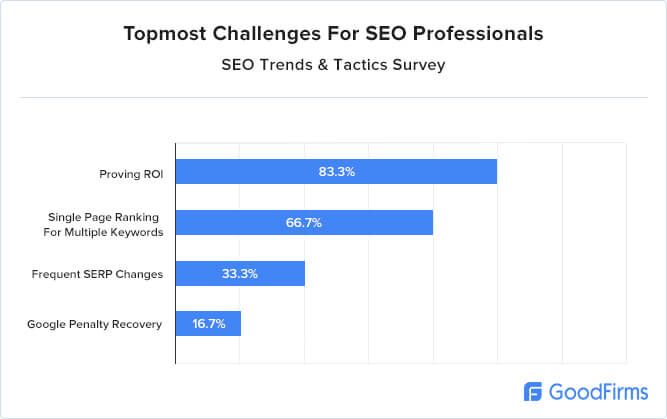Topmost challenges for SEO professionals