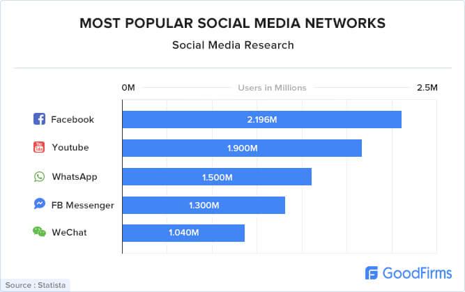 Most popular social media networks