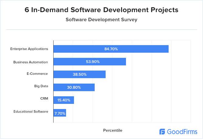 Software development research in-demand-software