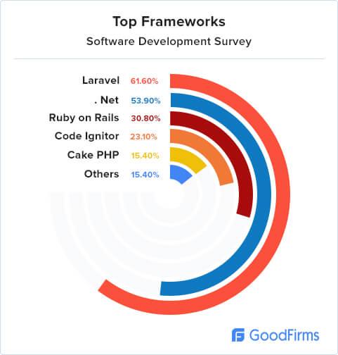 Top Popular Frameworks