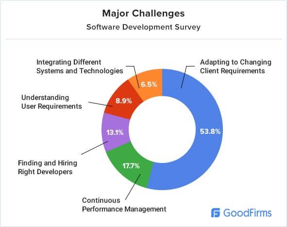 Software development research major-challenges