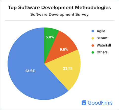 Software development research methodology